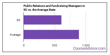 Public Relations and Fundraising Managers in SC vs. the Average State
