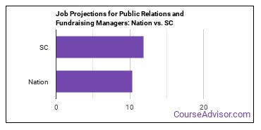 Job Projections for Public Relations and Fundraising Managers: Nation vs. SC
