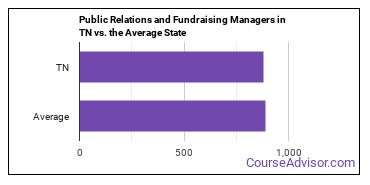 Public Relations and Fundraising Managers in TN vs. the Average State