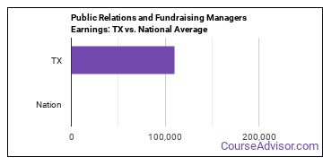 Public Relations and Fundraising Managers Earnings: TX vs. National Average