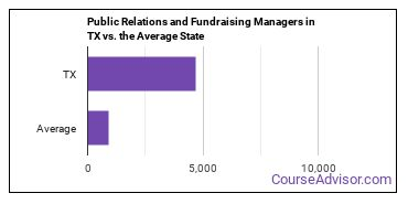Public Relations and Fundraising Managers in TX vs. the Average State