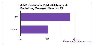 Job Projections for Public Relations and Fundraising Managers: Nation vs. TX