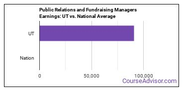 Public Relations and Fundraising Managers Earnings: UT vs. National Average