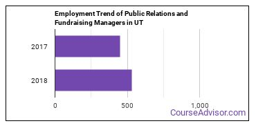 Public Relations and Fundraising Managers in UT Employment Trend