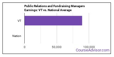 Public Relations and Fundraising Managers Earnings: VT vs. National Average