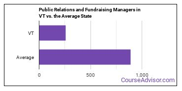 Public Relations and Fundraising Managers in VT vs. the Average State