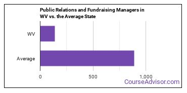 Public Relations and Fundraising Managers in WV vs. the Average State