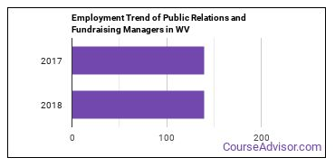 Public Relations and Fundraising Managers in WV Employment Trend
