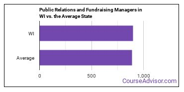 Public Relations and Fundraising Managers in WI vs. the Average State
