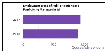 Public Relations and Fundraising Managers in WI Employment Trend