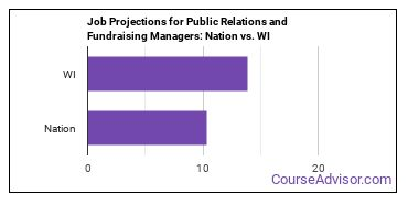 Job Projections for Public Relations and Fundraising Managers: Nation vs. WI