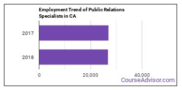 Public Relations Specialists in CA Employment Trend