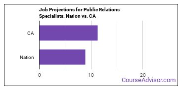Job Projections for Public Relations Specialists: Nation vs. CA