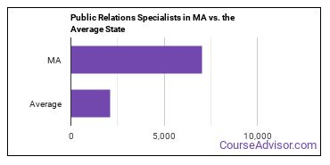 Public Relations Specialists in MA vs. the Average State