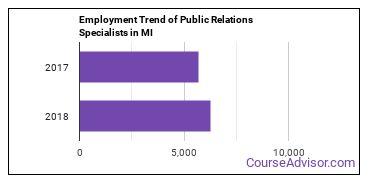 Public Relations Specialists in MI Employment Trend