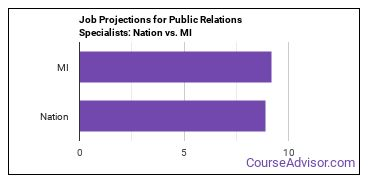 Job Projections for Public Relations Specialists: Nation vs. MI