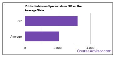 Public Relations Specialists in OR vs. the Average State