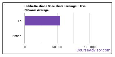 Public Relations Specialists Earnings: TX vs. National Average