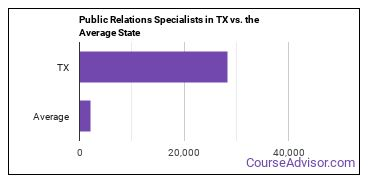 Public Relations Specialists in TX vs. the Average State