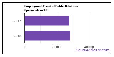 Public Relations Specialists in TX Employment Trend