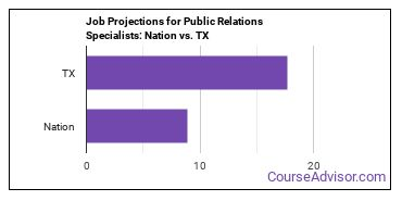 Job Projections for Public Relations Specialists: Nation vs. TX