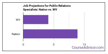 Job Projections for Public Relations Specialists: Nation vs. WV