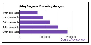 Salary Ranges for Purchasing Managers