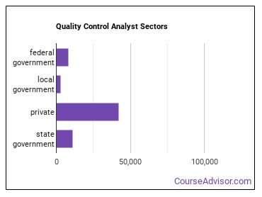 Quality Control Analyst Sectors