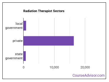 Radiation Therapist Sectors