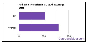 Radiation Therapists in CO vs. the Average State