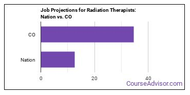 Job Projections for Radiation Therapists: Nation vs. CO