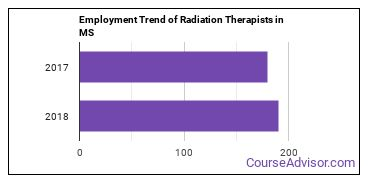 Radiation Therapists in MS Employment Trend