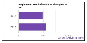 Radiation Therapists in NC Employment Trend