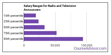 Salary Ranges for Radio and Television Announcers