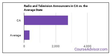 Radio and Television Announcers in CA vs. the Average State