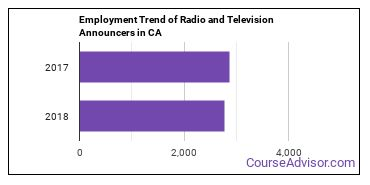 Radio and Television Announcers in CA Employment Trend