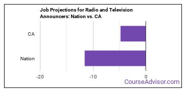 Job Projections for Radio and Television Announcers: Nation vs. CA
