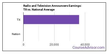 Radio and Television Announcers Earnings: TX vs. National Average