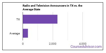 Radio and Television Announcers in TX vs. the Average State