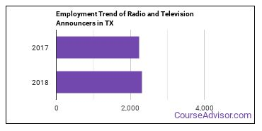 Radio and Television Announcers in TX Employment Trend