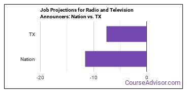 Job Projections for Radio and Television Announcers: Nation vs. TX