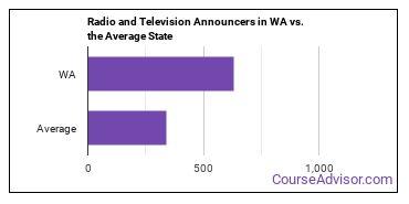 Radio and Television Announcers in WA vs. the Average State