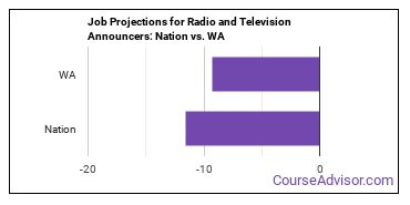 Job Projections for Radio and Television Announcers: Nation vs. WA