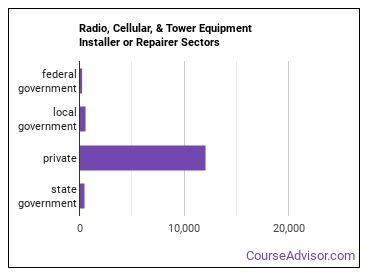 Radio, Cellular, & Tower Equipment Installer or Repairer Sectors