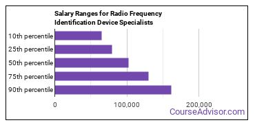 Salary Ranges for Radio Frequency Identification Device Specialists
