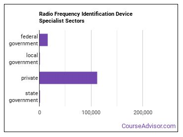 Radio Frequency Identification Device Specialist Sectors
