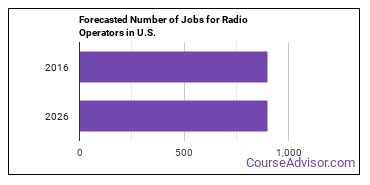 Forecasted Number of Jobs for Radio Operators in U.S.