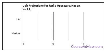 Job Projections for Radio Operators: Nation vs. LA