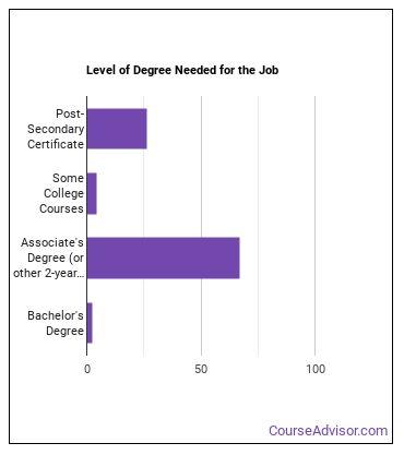 Radiologic Technician Degree Level