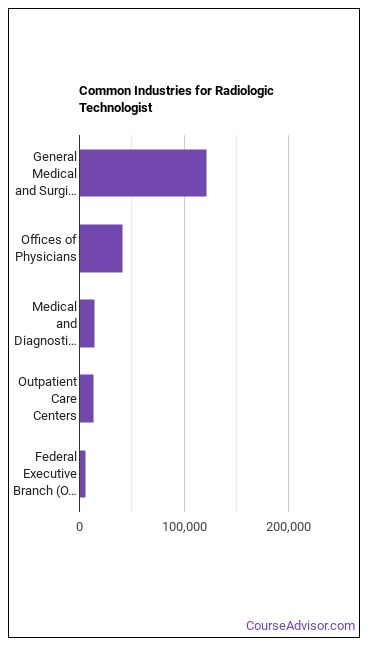 Radiologic Technologist Industries